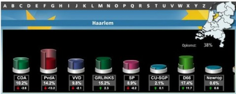 d66-score-haarlem